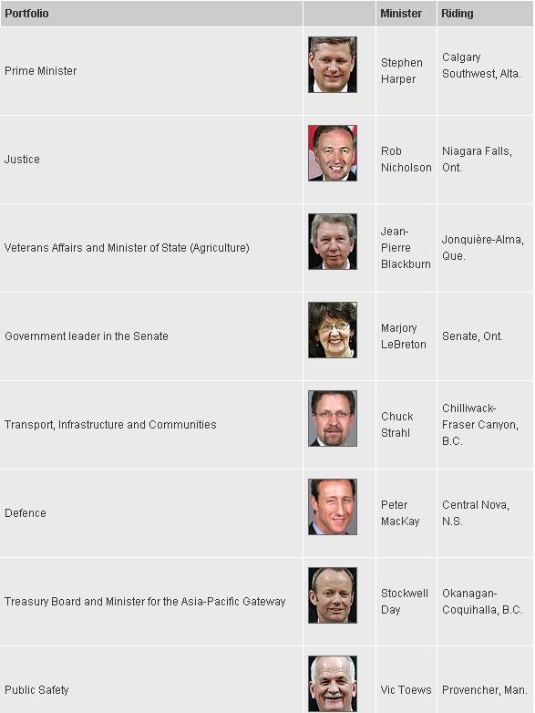 January 2011 Federal Cabinet