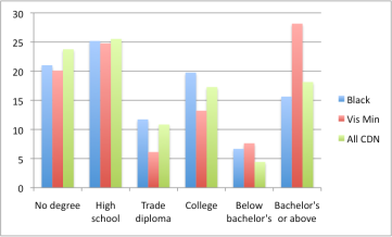 Education attained by ethnic group