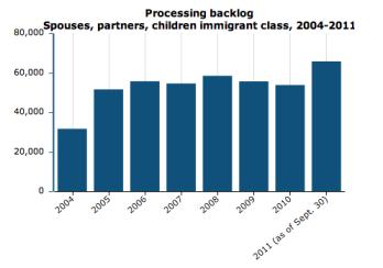 Graph of immigration backlog