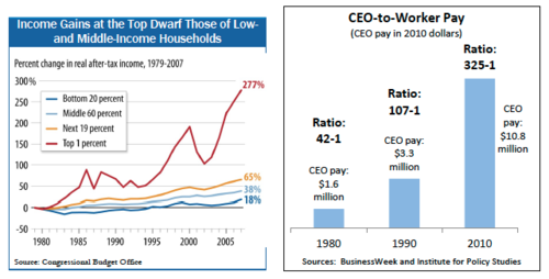 A graph of wage disparity